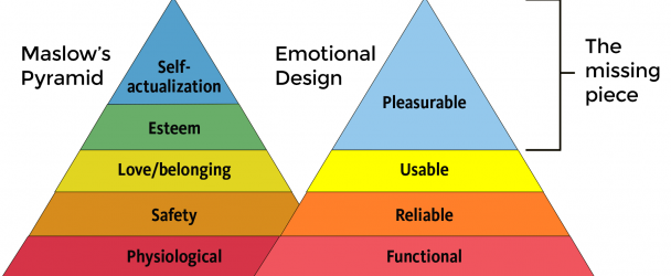 The Ultimate UX Hook – Anticipatory, Persuasive, and Emotional Design