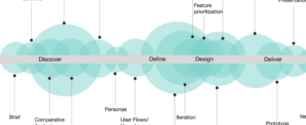 Crucial Steps in the UX Design Process