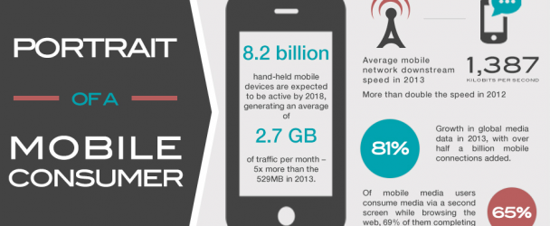 Portrait of a Mobile Consumer: An Infographic