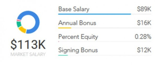 UX Salaries In USA