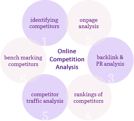 Online Competition Analysis