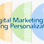 5 Dominating Online Marketing Trends For 2015