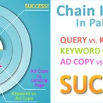 Bad PPC Management is Killing Your Bottom Line