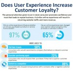 Does User Experience Increase Customer Loyalty?