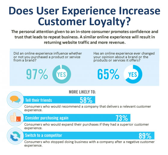 does user experience increase customer loyalty