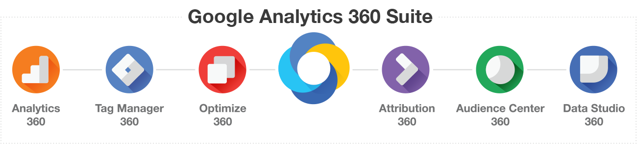 Enterprise Google Analytics 360 Suite