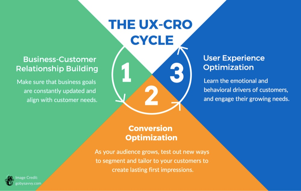 Improve Relationships For Better UX