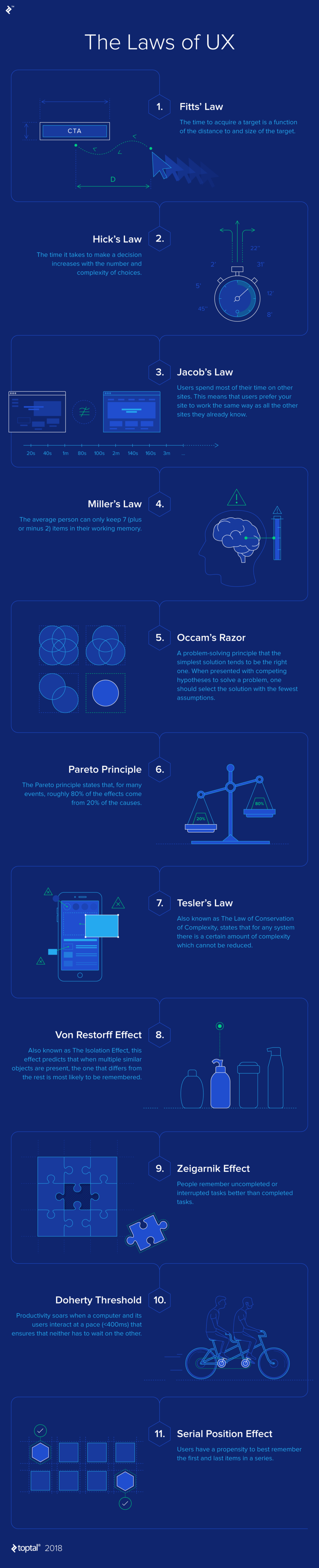 Laws of UX  Infographic
