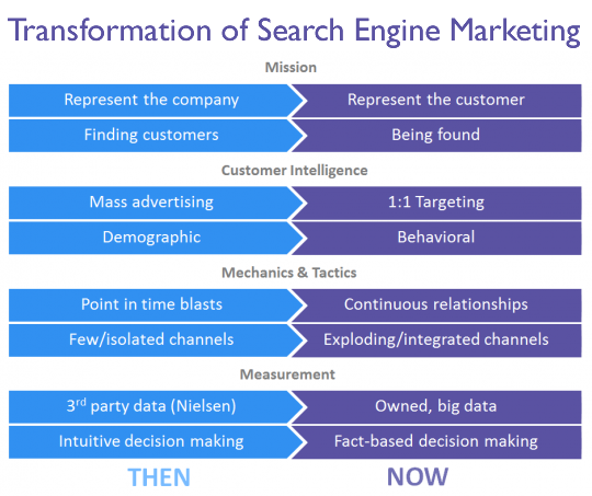 Transformation of Search Engine Marketing