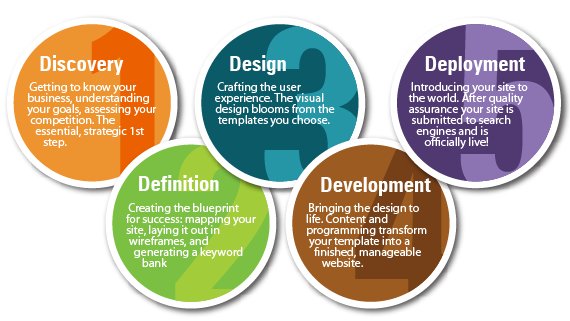 design and development: